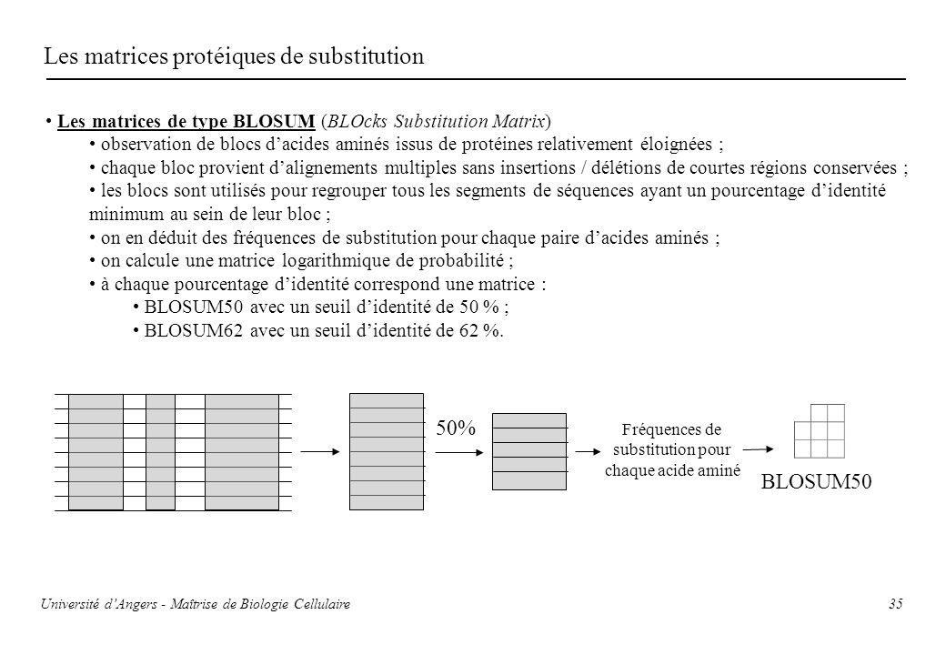 35 Les matrices protéiques de substitution Les matrices de type BLOSUM (BLOcks Substitution Matrix) observation de blocs dacides aminés issus de proté