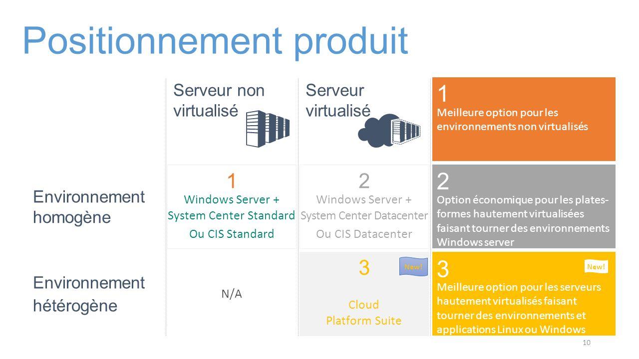 Positionnement produit Serveur virtualisé Serveur non virtualisé Environnement homogène Environnement hétérogène 1 Option économique pour les plates-
