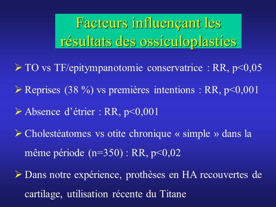 Facteurs influençant les résultats des ossiculoplasties TO vs TF/epitympanotomie conservatrice : RR, p<0,05 Reprises (38 %) vs premières intentions :