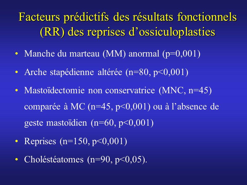 Facteurs prédictifs des résultats fonctionnels (RR) des reprises dossiculoplasties Manche du marteau (MM) anormal (p=0,001) Arche stapédienne altérée