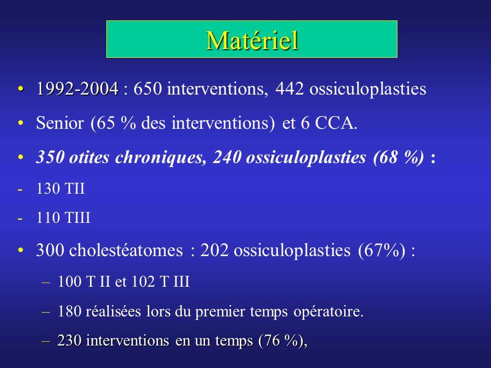 Matériel 1992-20041992-2004 : 650 interventions, 442 ossiculoplasties Senior (65 % des interventions) et 6 CCA. 350 otites chroniques, 240 ossiculopla