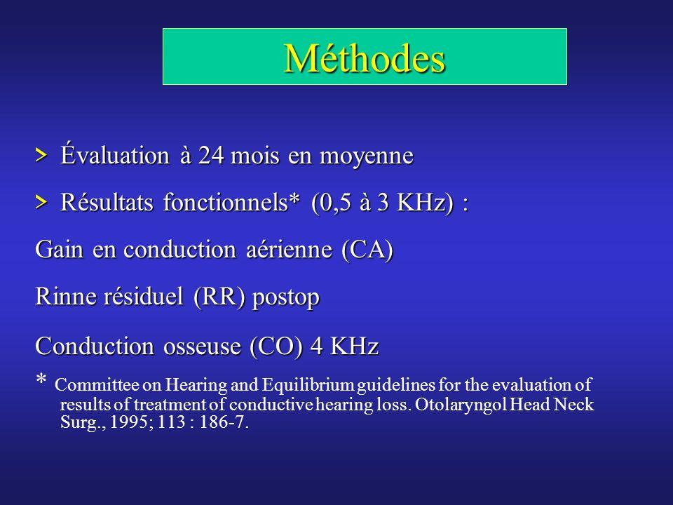 Méthodes > Évaluation à 24 mois en moyenne > Résultats fonctionnels* (0,5 à 3 KHz) : Gain en conduction aérienne (CA) Rinne résiduel (RR) postop Condu