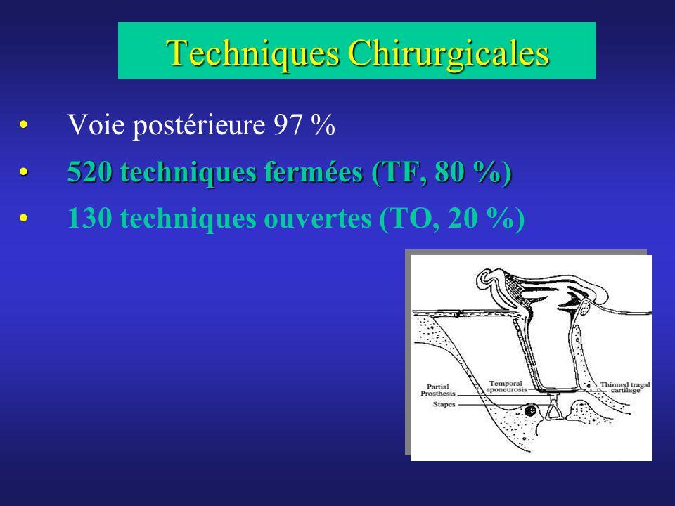 Facteurs prédictifs des résultats fonctionnels (RR) des reprises dossiculoplasties Manche du marteau (MM) anormal (p=0,001) Arche stapédienne altérée (n=80, p<0,001) Mastoïdectomie non conservatrice (MNC, n=45) comparée à MC (n=45, p<0,001) ou à labsence de geste mastoïdien (n=60, p<0,001) Reprises (n=150, p<0,001) Choléstéatomes (n=90, p<0,05).
