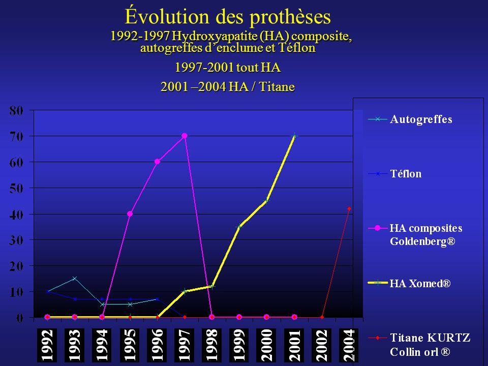 1992-1997 Hydroxyapatite (HA) composite, autogreffes denclume et Téflon 1997-2001 tout HA 2001 –2004 HA / Titane Évolution des prothèses 1992-1997 Hyd