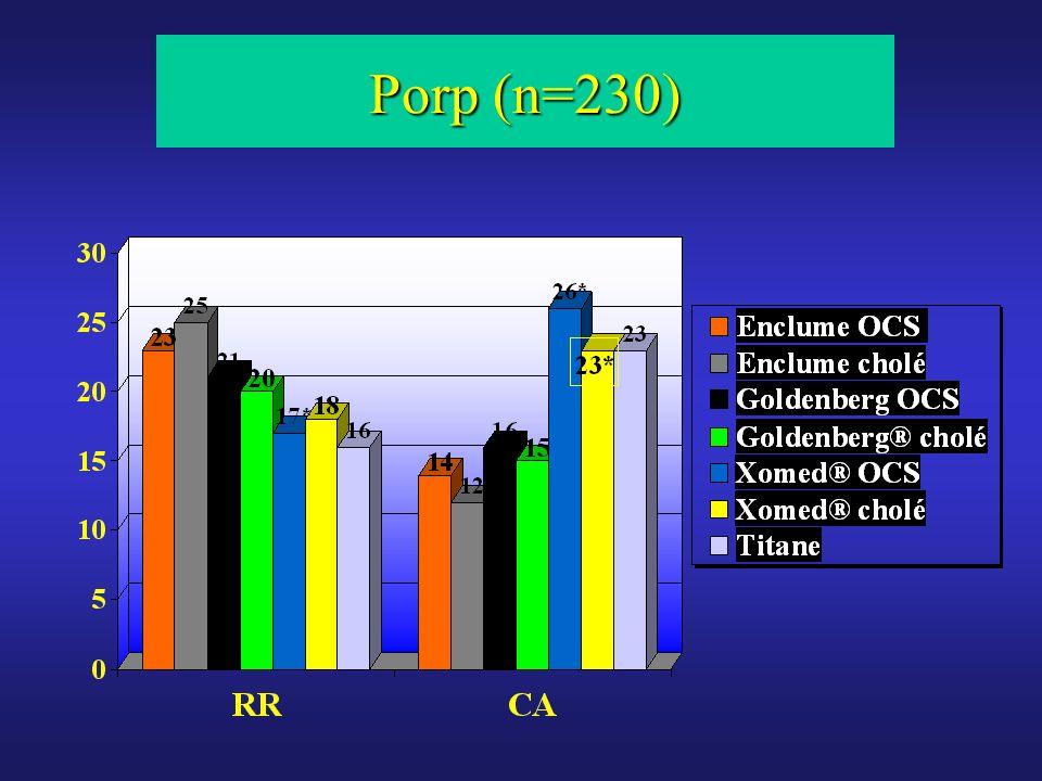 Porp (n=230)