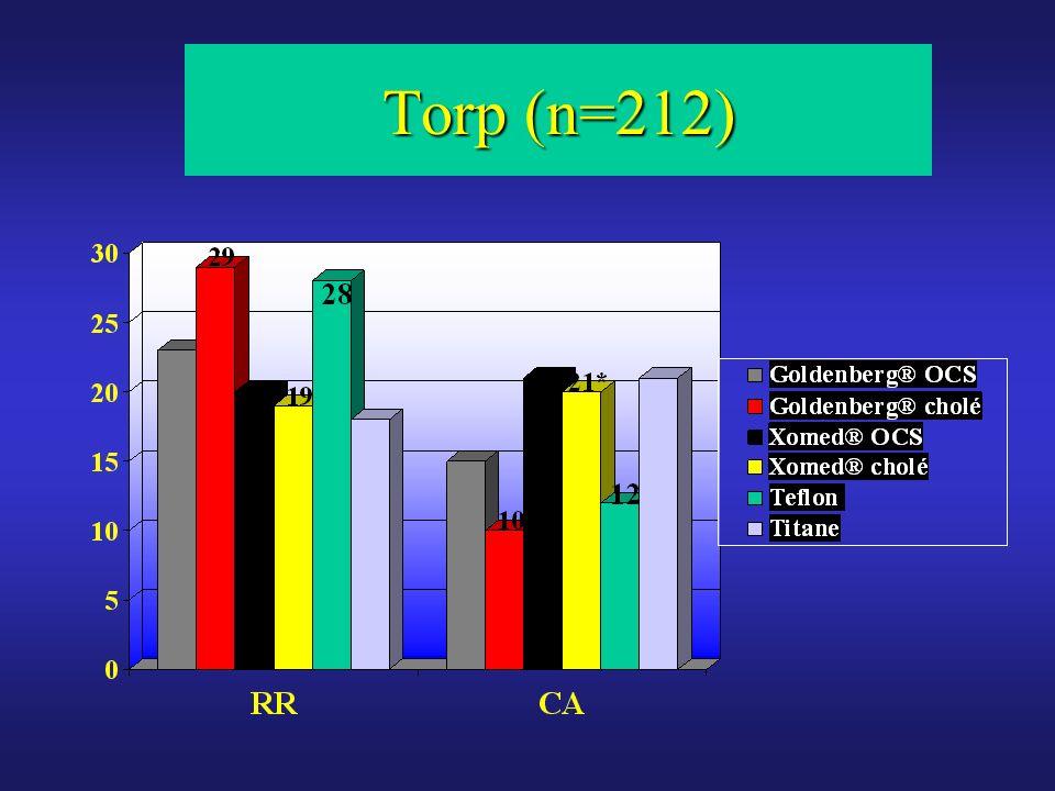 Facteurs influençant les résultats des ossiculoplasties TO vs TF/epitympanotomie conservatrice : RR, p<0,05 Reprises (38 %) vs premières intentions : RR, p<0,001 Absence détrier : RR, p<0,001 Cholestéatomes vs otite chronique « simple » dans la même période (n=350) : RR, p<0,02 Dans notre expérience, prothèses en HA recouvertes de cartilage, utilisation récente du Titane