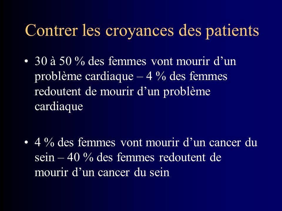 Contrer les croyances des patients 30 à 50 % des femmes vont mourir dun problème cardiaque – 4 % des femmes redoutent de mourir dun problème cardiaque 4 % des femmes vont mourir dun cancer du sein – 40 % des femmes redoutent de mourir dun cancer du sein