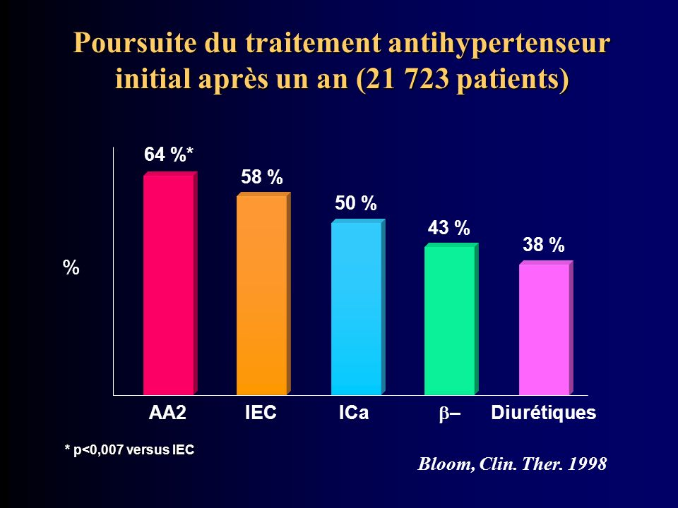 Poursuite du traitement antihypertenseur initial après un an (21 723 patients) Bloom, Clin. Ther. 1998 * p<0,007 versus IEC % AA2 64 %* IEC 58 % ICa 5