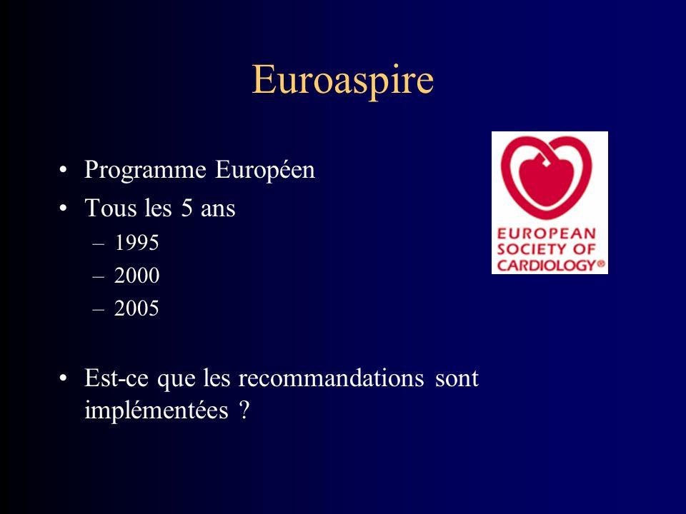 Euroaspire Programme Européen Tous les 5 ans –1995 –2000 –2005 Est-ce que les recommandations sont implémentées ?