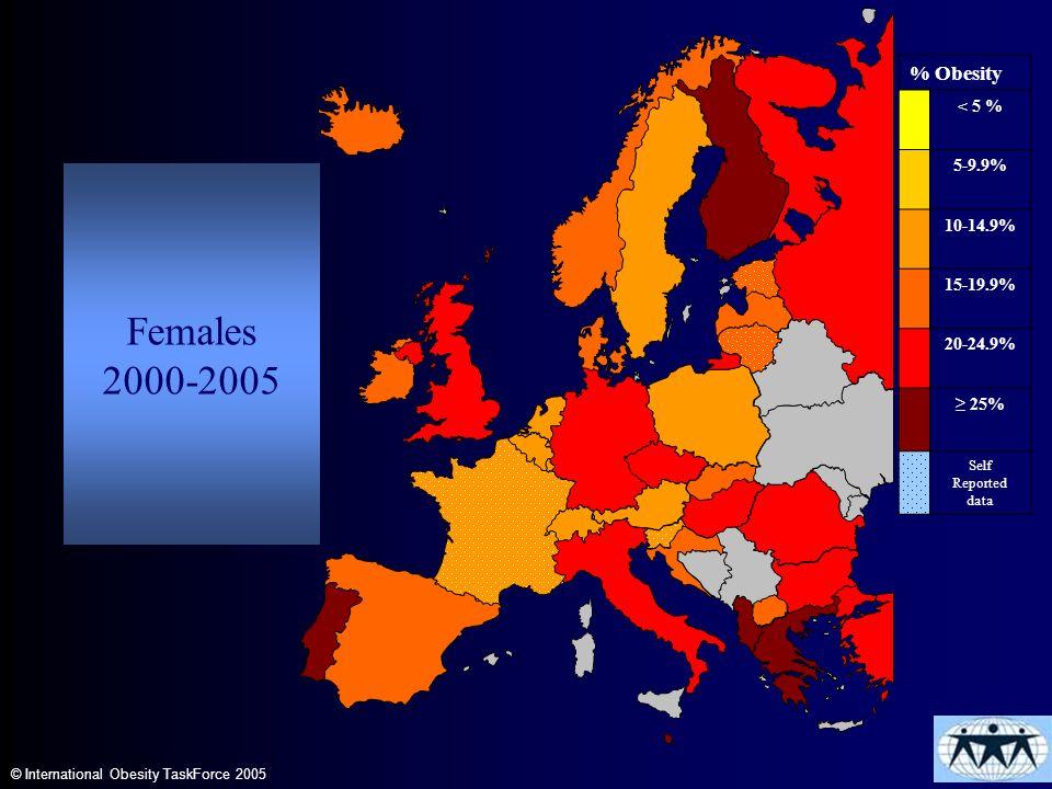 Females 2000-2005 © International Obesity TaskForce 2005 % Obesity < 5 % 5-9.9% 10-14.9% 15-19.9% 20-24.9% 25% Self Reported data Females 2000-2005