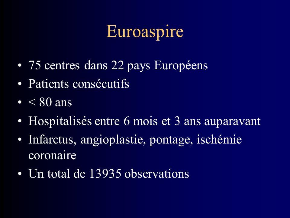 Euroaspire 75 centres dans 22 pays Européens Patients consécutifs < 80 ans Hospitalisés entre 6 mois et 3 ans auparavant Infarctus, angioplastie, pontage, ischémie coronaire Un total de 13935 observations