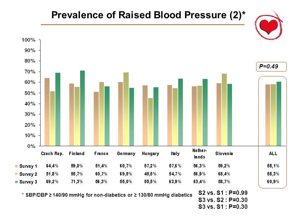 Prevalence of Raised Blood Pressure (2)* P=0.49 S2 vs. S1 : P=0.99 S3 vs. S2 : P=0.30 S3 vs. S1 : P=0.30 * SBP/DBP 140/90 mmHg for non-diabetics or 13