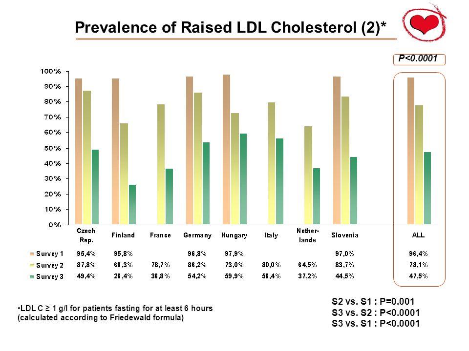 Prevalence of Raised LDL Cholesterol (2)* P<0.0001 S2 vs.