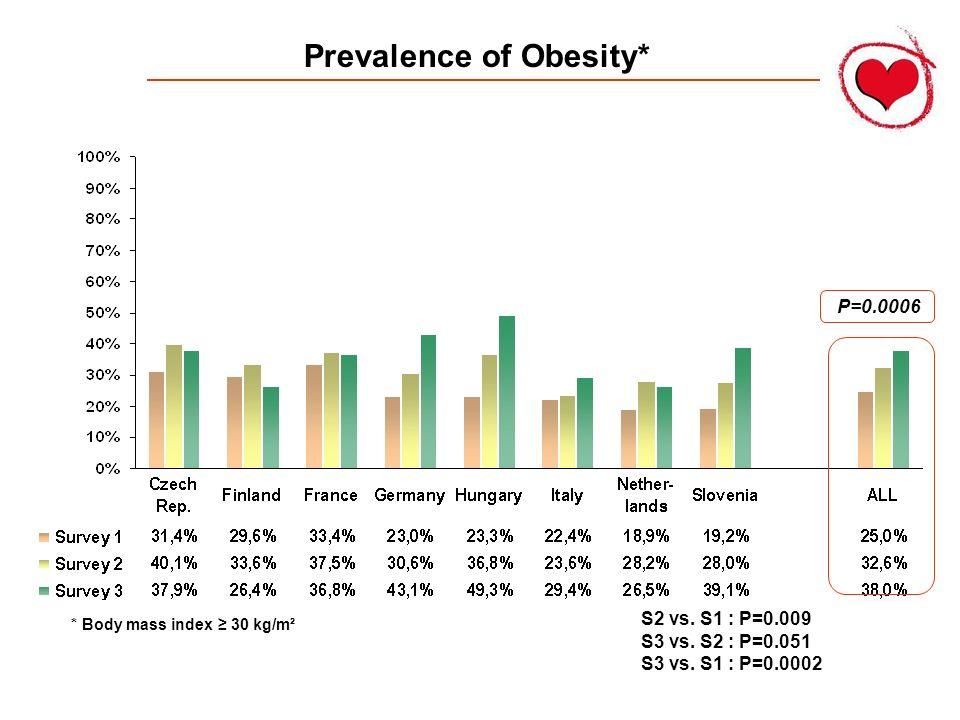 Prevalence of Obesity* P=0.0006 S2 vs. S1 : P=0.009 S3 vs. S2 : P=0.051 S3 vs. S1 : P=0.0002 * Body mass index 30 kg/m²