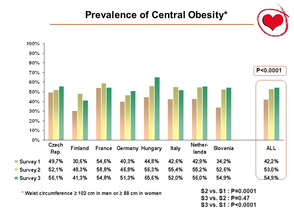 Prevalence of Central Obesity* * Waist circumference 102 cm in men or 88 cm in women P<0.0001 S2 vs. S1 : P=0.0001 S3 vs. S2 : P=0.47 S3 vs. S1 : P<0.