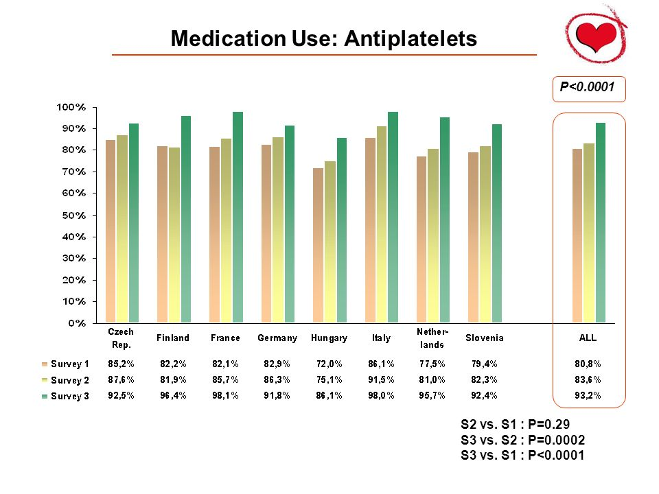 Medication Use: Antiplatelets P<0.0001 S2 vs. S1 : P=0.29 S3 vs. S2 : P=0.0002 S3 vs. S1 : P<0.0001