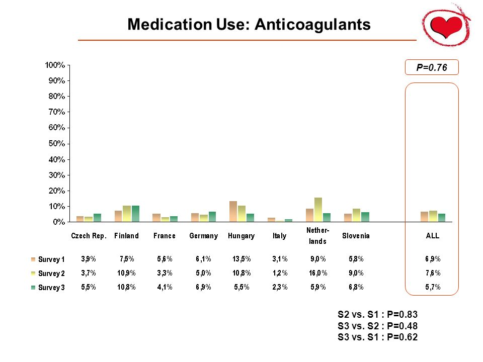 Medication Use: Anticoagulants P=0.76 S2 vs. S1 : P=0.83 S3 vs. S2 : P=0.48 S3 vs. S1 : P=0.62