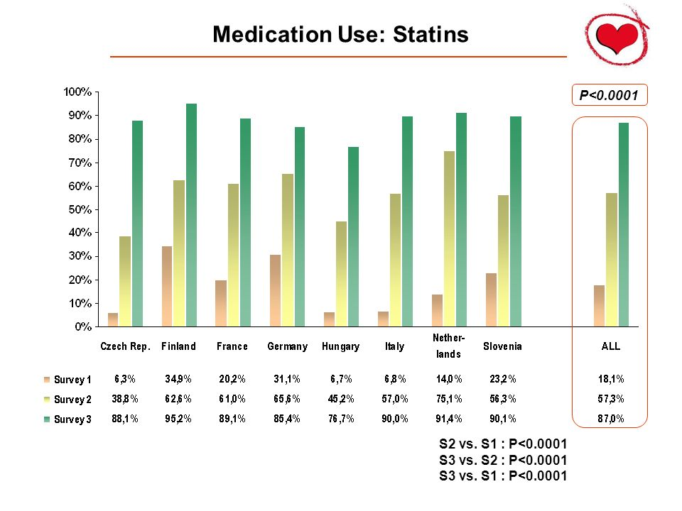 Medication Use: Statins P<0.0001 S2 vs. S1 : P<0.0001 S3 vs. S2 : P<0.0001 S3 vs. S1 : P<0.0001