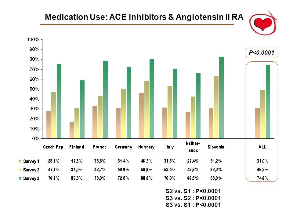 Medication Use: ACE Inhibitors & Angiotensin II RA P<0.0001 S2 vs. S1 : P<0.0001 S3 vs. S2 : P<0.0001 S3 vs. S1 : P<0.0001