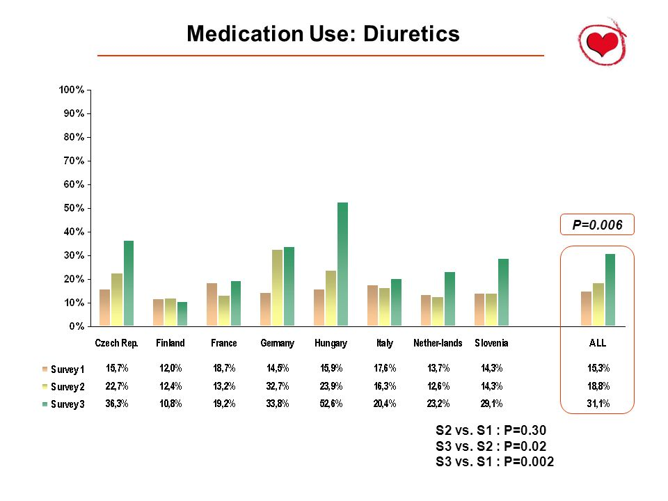 Medication Use: Diuretics P=0.006 S2 vs. S1 : P=0.30 S3 vs. S2 : P=0.02 S3 vs. S1 : P=0.002
