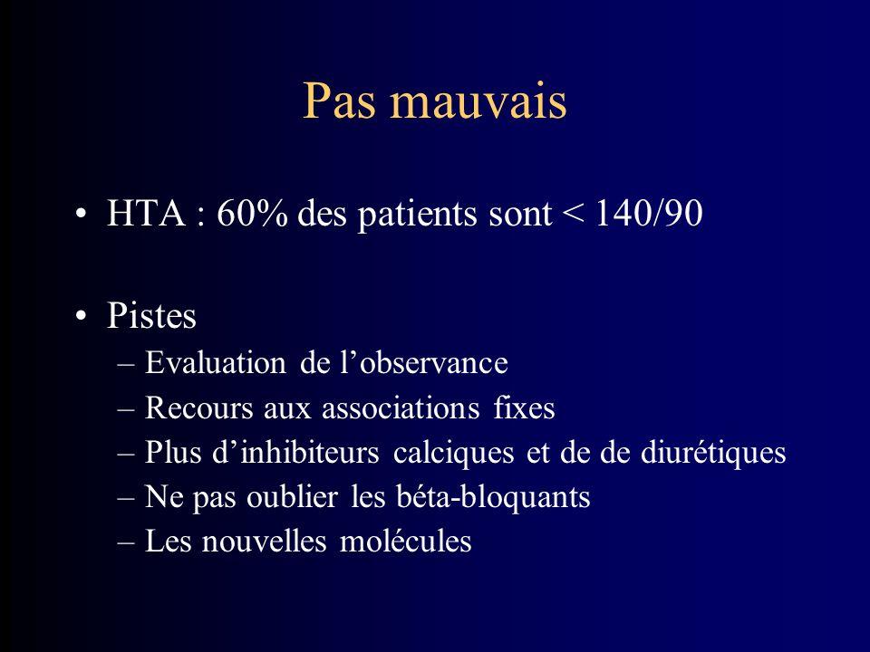 Pas mauvais HTA : 60% des patients sont < 140/90 Pistes –Evaluation de lobservance –Recours aux associations fixes –Plus dinhibiteurs calciques et de de diurétiques –Ne pas oublier les béta-bloquants –Les nouvelles molécules