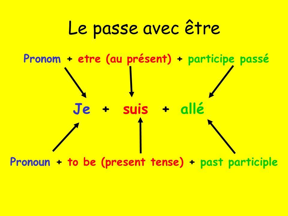 Le passe avec être Je Pronom + etre (au présent) + participe passé Pronoun + to be (present tense) + past participle +suisallé+