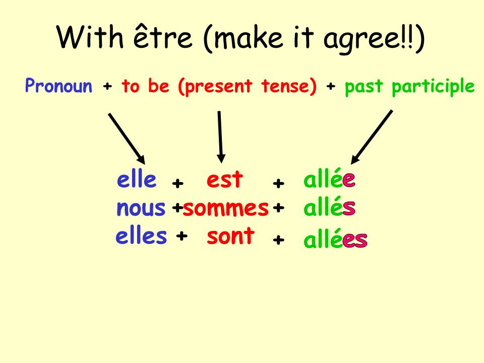 With être (make it agree!!) elle Pronoun + to be (present tense) + past participle + estallé + elles + + sont allé nous ++sommes