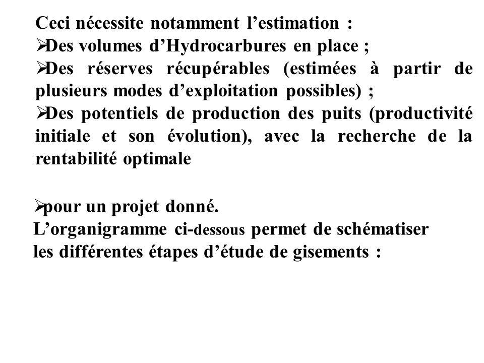 Ceci nécessite notamment lestimation : Des volumes dHydrocarbures en place ; Des réserves récupérables (estimées à partir de plusieurs modes dexploita