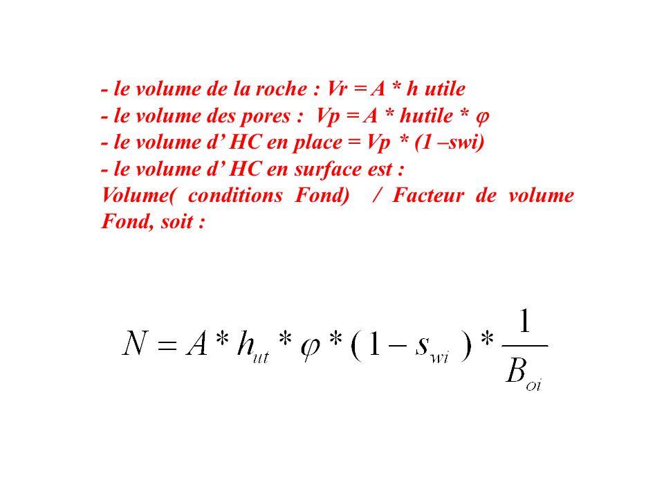 - le volume de la roche : Vr = A * h utile - le volume des pores : Vp = A * hutile * - le volume d HC en place = Vp * (1 –swi) - le volume d HC en sur