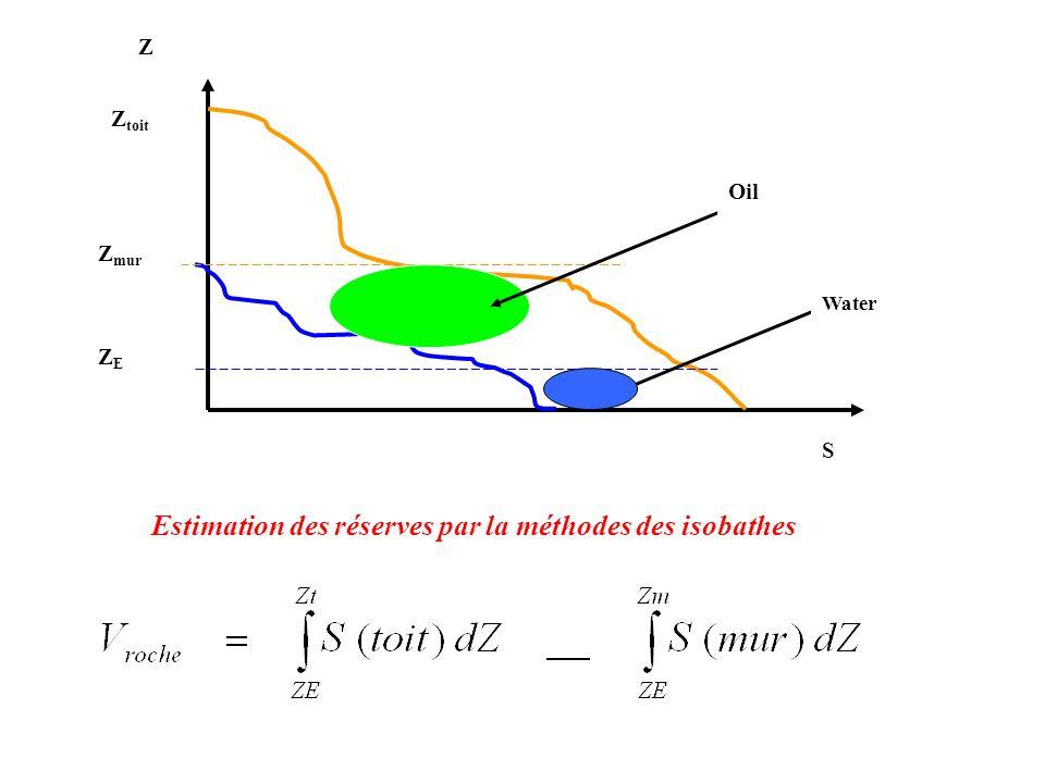 Z S Z toit Z mur ZEZE Oil Water Estimation des réserves par la méthodes des isobathes