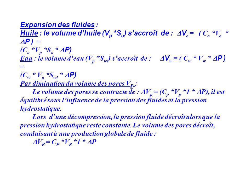Expansion des fluides : Huile : le volume dhuile (V p *S o ) saccroît de : V o = ( C o *V o * P ) = (C o *V p *S o * P) Eau : le volume deau (V p *S w