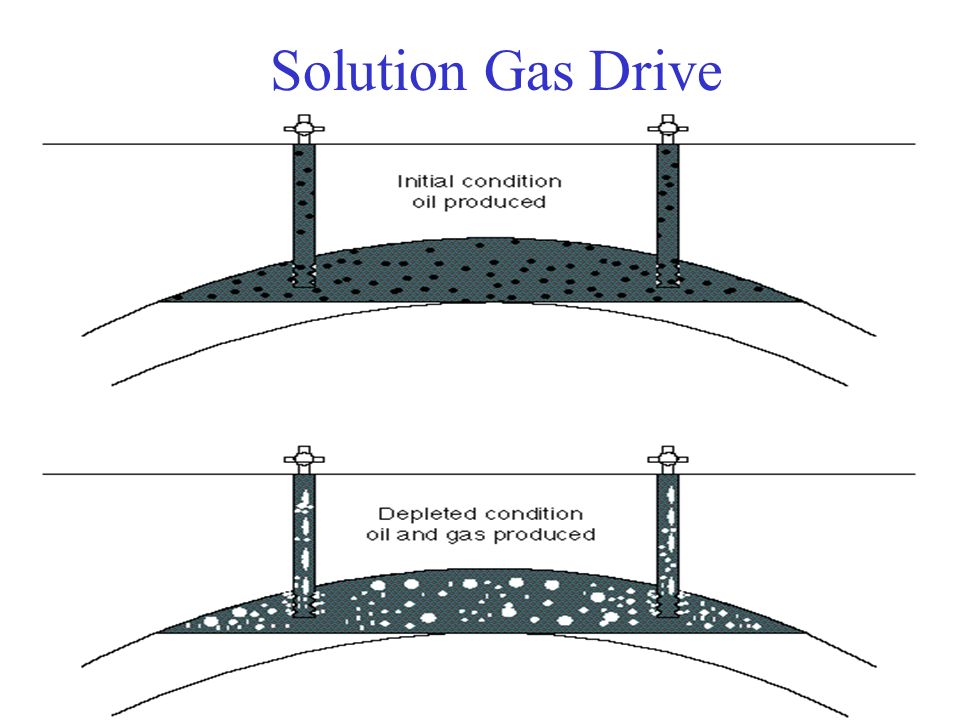 Solution Gas Drive