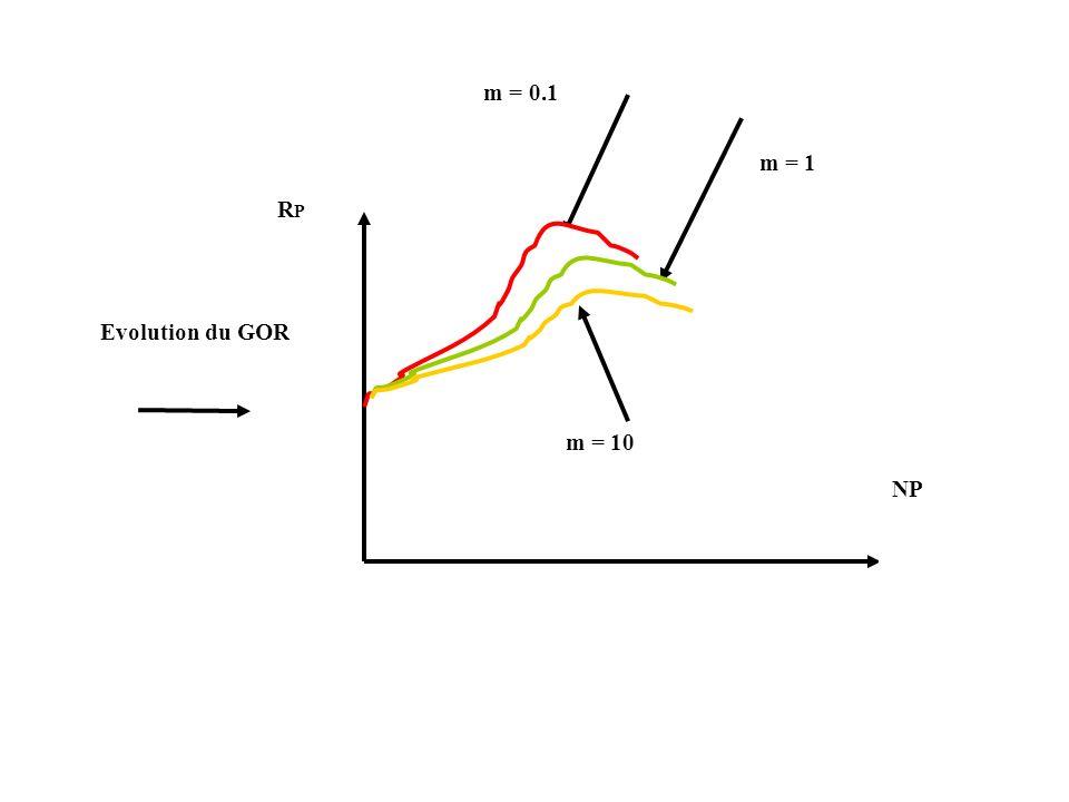 RPRP NP m = 0.1 m = 1 m = 10 Evolution du GOR