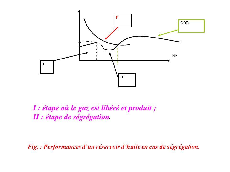 Fig. : Performances dun réservoir dhuile en cas de ségrégation. P I II NP GOR I : étape où le gaz est libéré et produit ; II : étape de ségrégation.