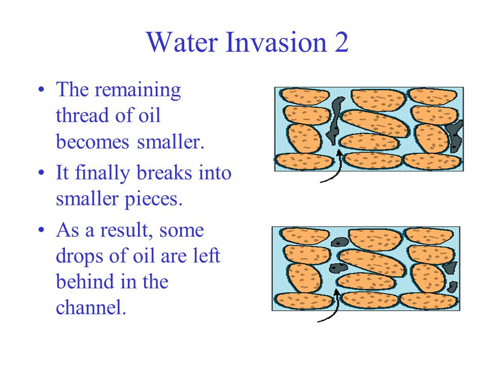 Water Invasion 2 The remaining thread of oil becomes smaller.