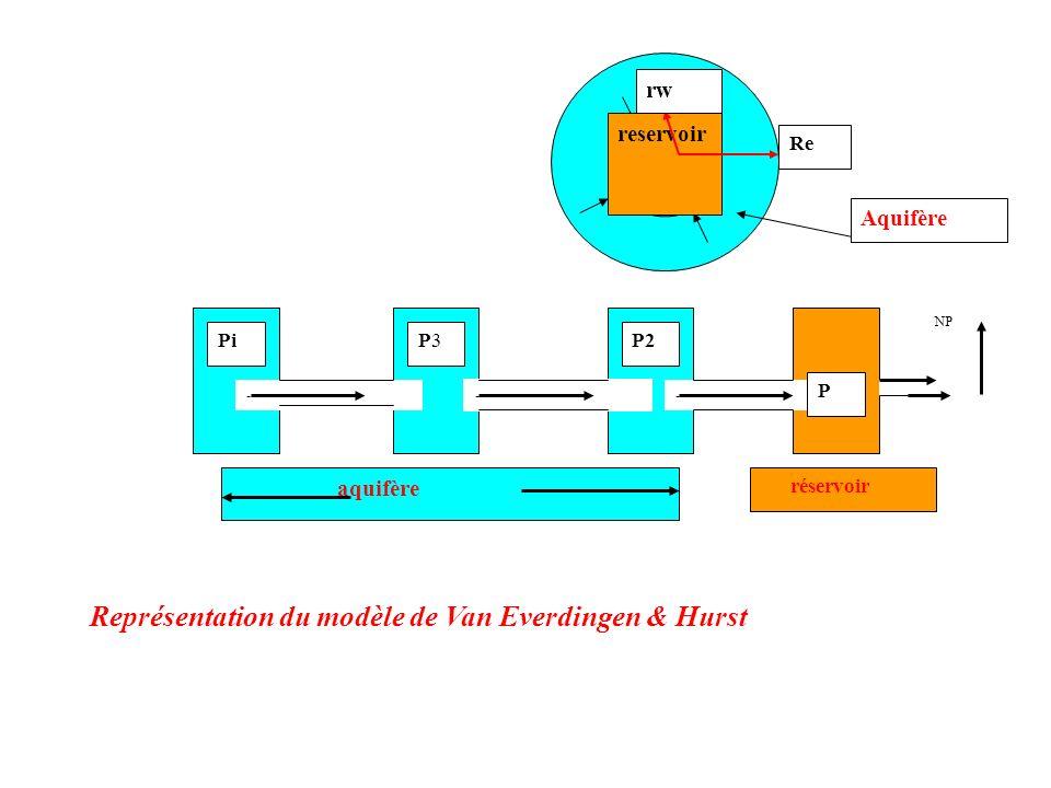 reservoir Re rw Aquifère ----------------------- PiP3P3P2 P aquifère réservoir NP Représentation du modèle de Van Everdingen & Hurst