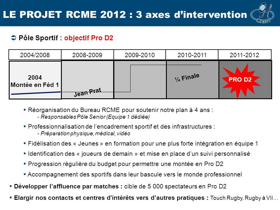 LE PROJET RCME 2012 : 3 axes dintervention 2004/2008 2008-20092009-20102010-20112011-2012 PRO D2 2004 Montée en Féd 1 Jean Prat ¼ Finale Réorganisatio