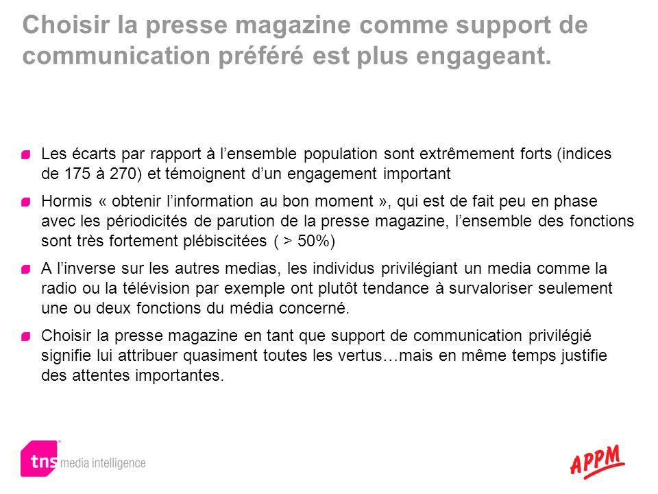 Choisir la presse magazine comme support de communication préféré est plus engageant.