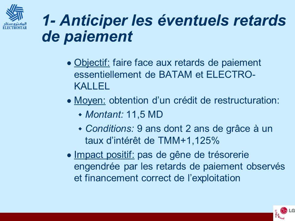 11 1- Anticiper les éventuels retards de paiement Objectif: faire face aux retards de paiement essentiellement de BATAM et ELECTRO- KALLEL Moyen: obte