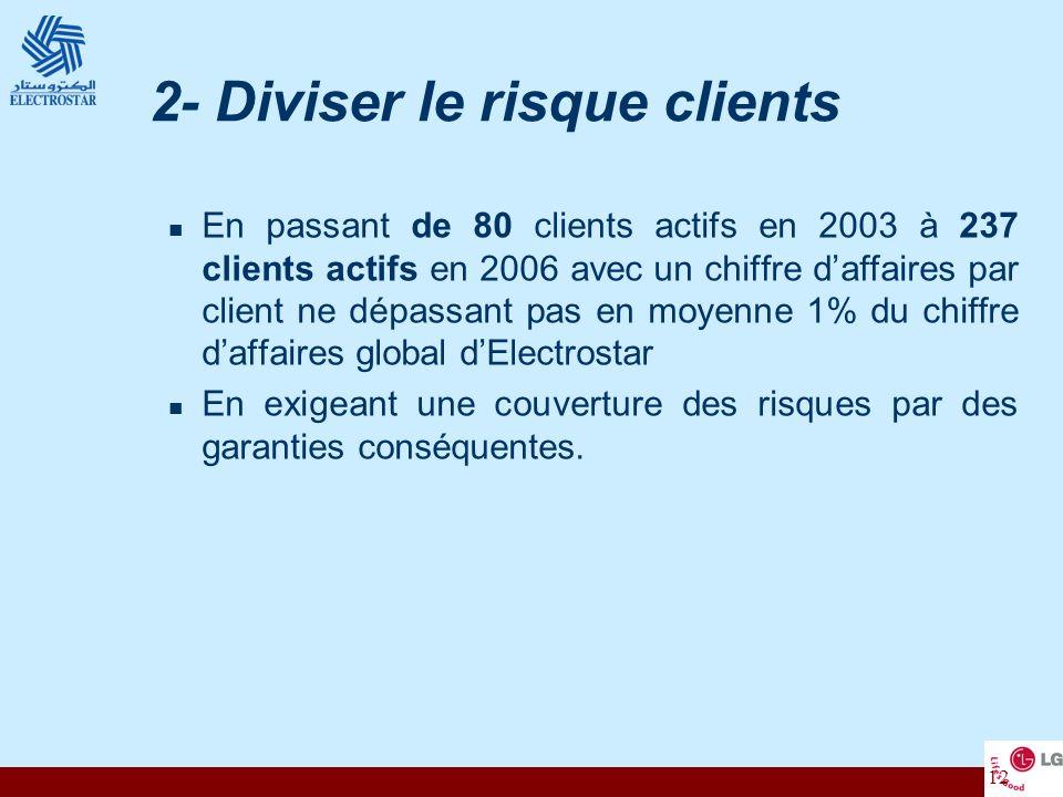 12 2- Diviser le risque clients En passant de 80 clients actifs en 2003 à 237 clients actifs en 2006 avec un chiffre daffaires par client ne dépassant