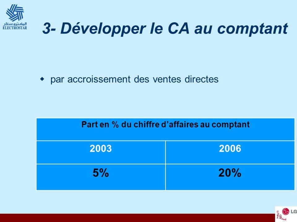 13 3- Développer le CA au comptant par accroissement des ventes directes Part en % du chiffre daffaires au comptant 20032006 5%20%