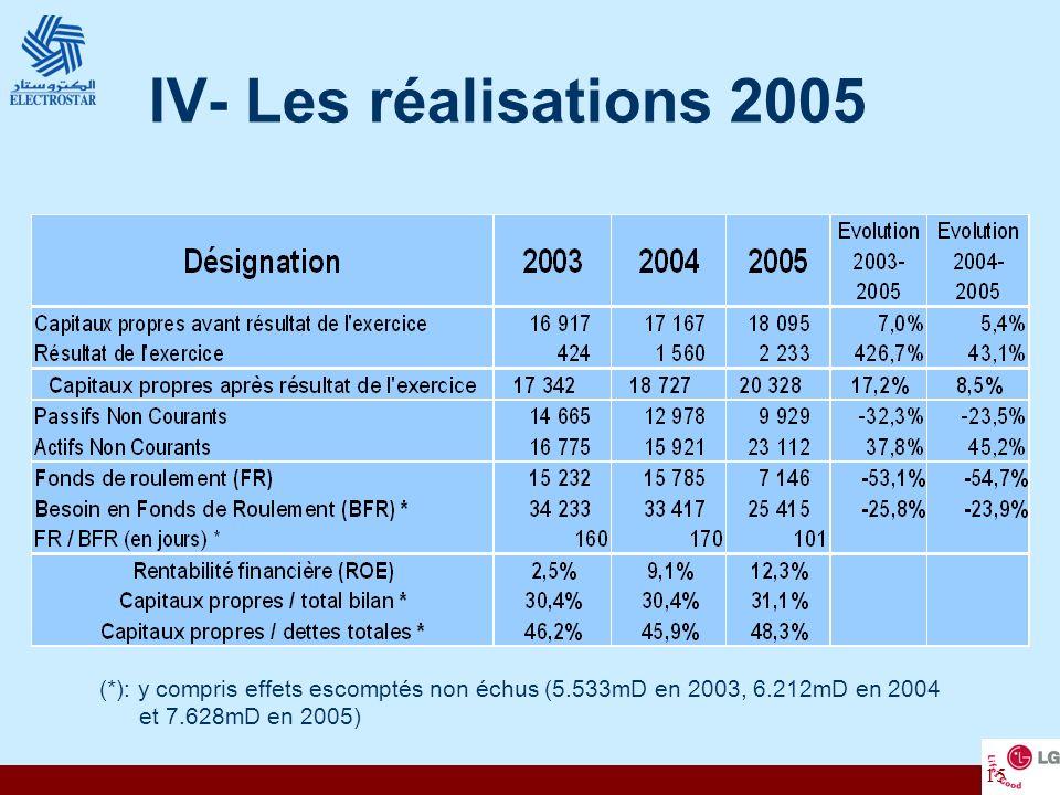 15 IV- Les réalisations 2005 (*): y compris effets escomptés non échus (5.533mD en 2003, 6.212mD en 2004 et 7.628mD en 2005)