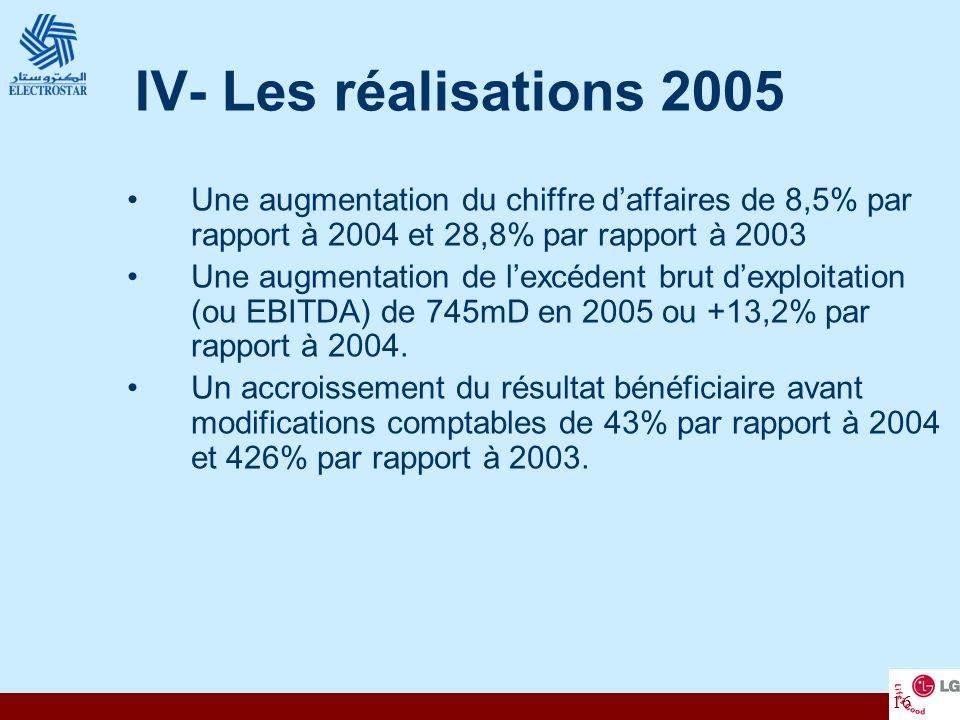 16 IV- Les réalisations 2005 Une augmentation du chiffre daffaires de 8,5% par rapport à 2004 et 28,8% par rapport à 2003 Une augmentation de lexcéden