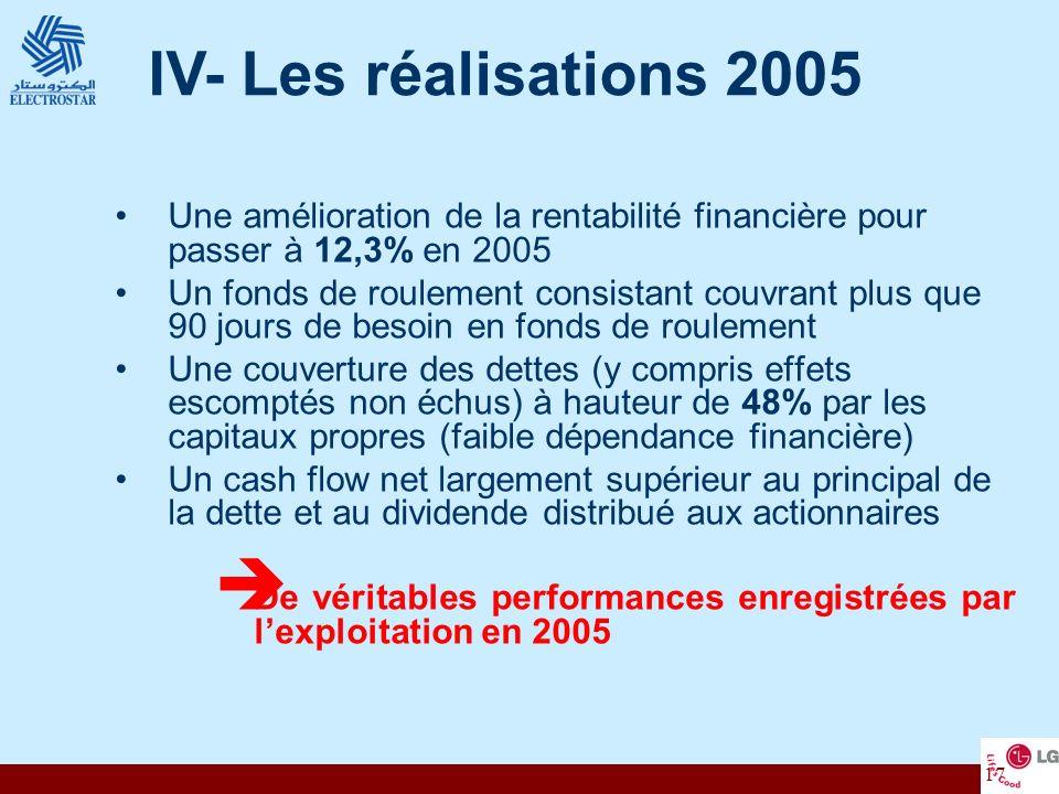 17 Une amélioration de la rentabilité financière pour passer à 12,3% en 2005 Un fonds de roulement consistant couvrant plus que 90 jours de besoin en