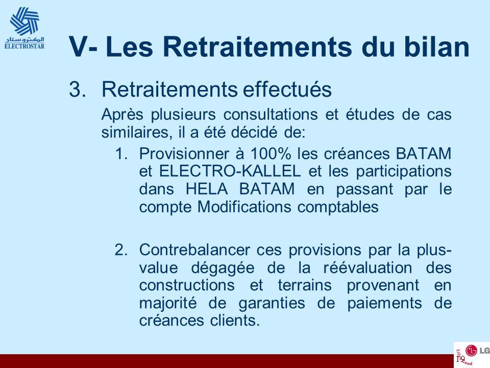 19 V- Les Retraitements du bilan 3.Retraitements effectués Après plusieurs consultations et études de cas similaires, il a été décidé de: 1.Provisionn