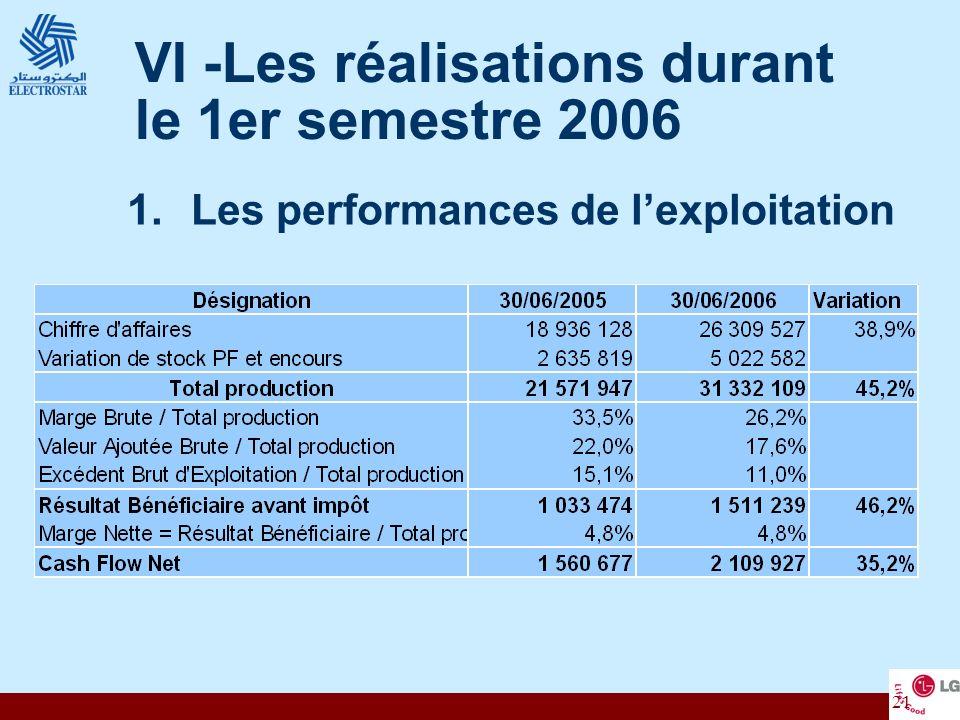 21 VI -Les réalisations durant le 1er semestre 2006 1.Les performances de lexploitation