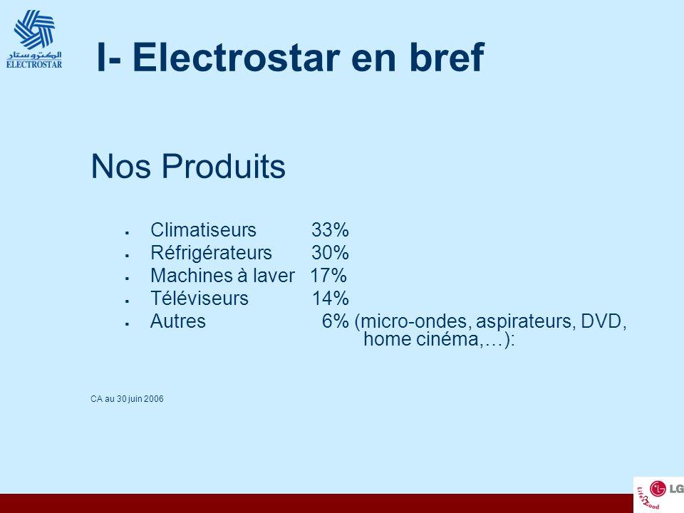 3 I- Electrostar en bref Nos Produits Climatiseurs 33% Réfrigérateurs 30% Machines à laver 17% Téléviseurs 14% Autres 6% (micro-ondes, aspirateurs, DV