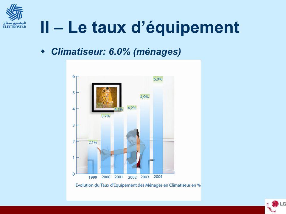 6 II – Le taux déquipement Climatiseur: 6.0% (ménages)