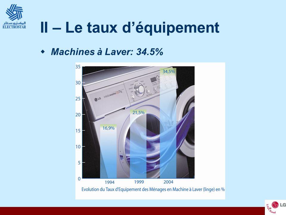 7 II – Le taux déquipement Machines à Laver: 34.5%
