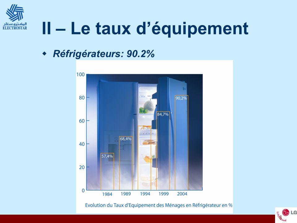 8 II – Le taux déquipement Réfrigérateurs: 90.2%